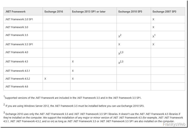 .NET Framework 4.6.1