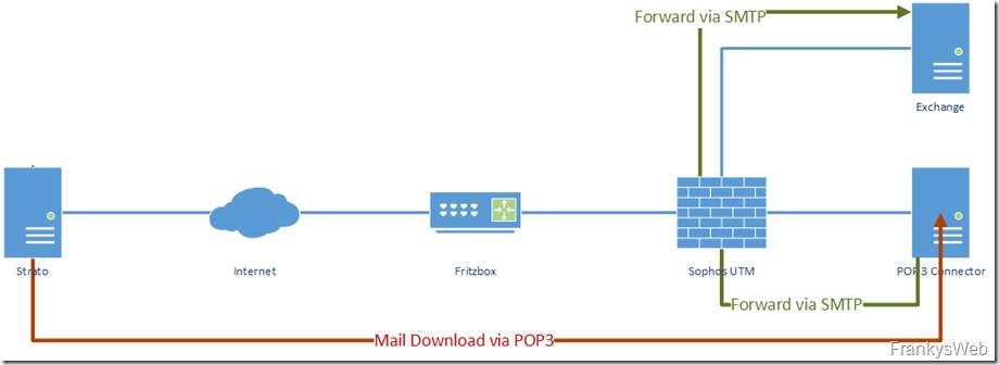 Mailfluss