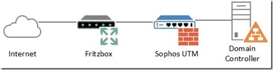 Domain Controller IPv6