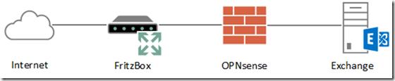 OPNsense, HAProxy und Let's Encrypt