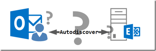 Autodiscover Whitepaper