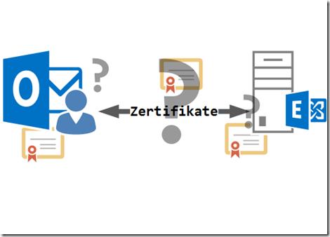 Exchange und Zertifikate Whitepaper