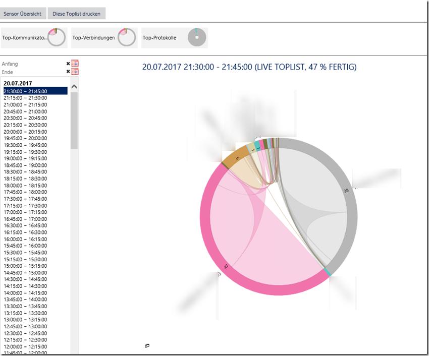 Sophos UTM und PRTG (IPFIX Sensor)