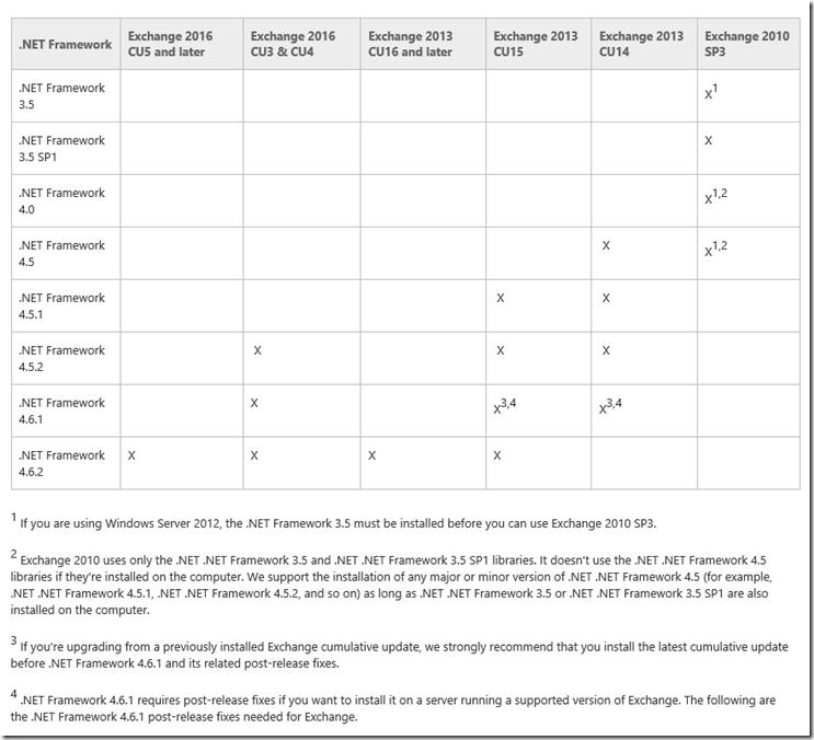 .NET Framework bei Exchange Updates berücksichtigen