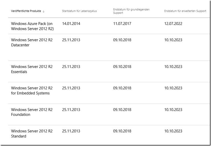 Windows Server 2012 R2 Lifecycle