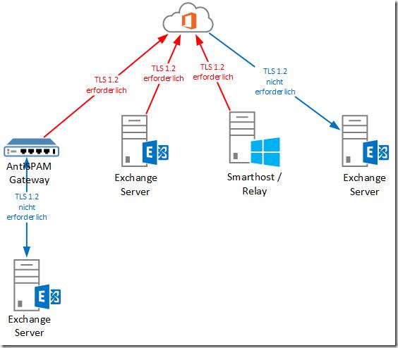 Exchange Server und TLS 1.2