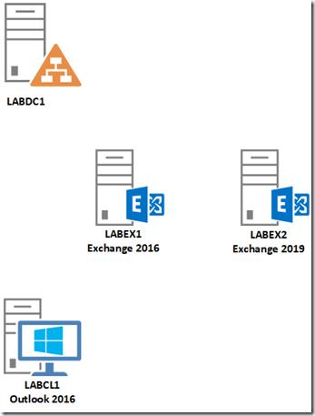 Exchange 2019: Testmigration von Exchange 2016 zur Technical Preview