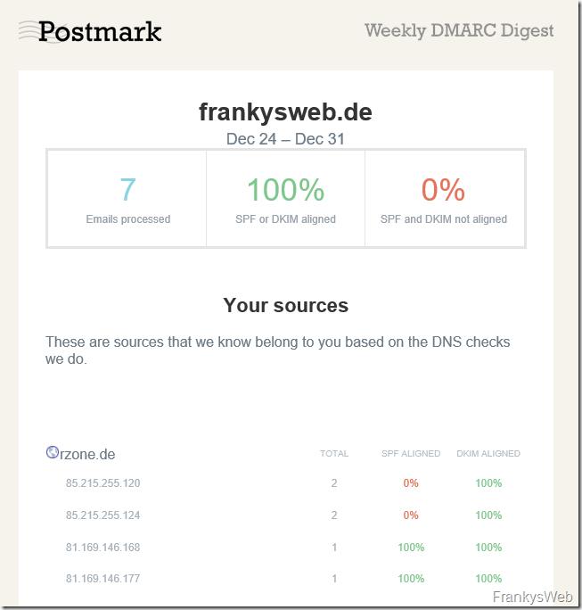 Kostenlose aufbereitete DMARC-Reports