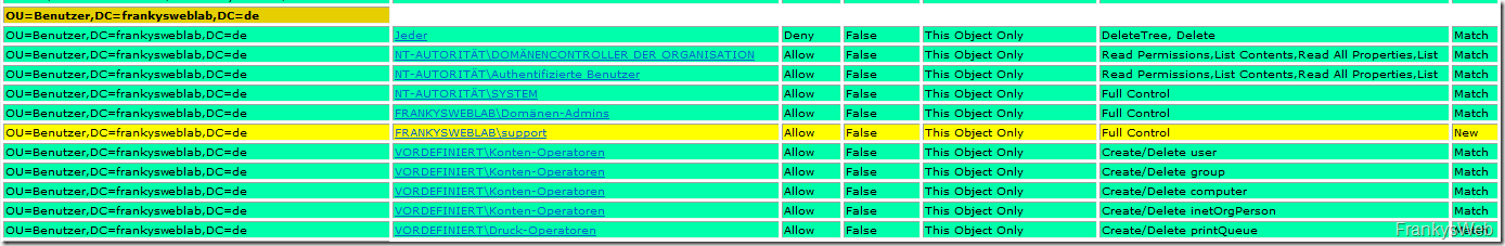 Tipp: ADACLScanner hilft beim Audit des Active Directory