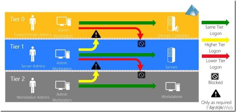 Active Directory: Einfache Maßnahmen für mehr Sicherheit (Teil 1)