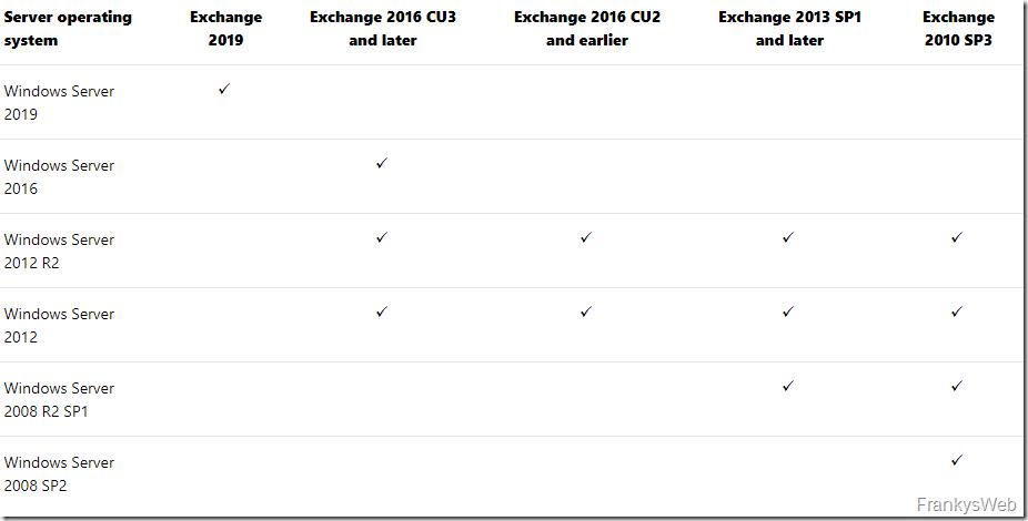 Exchange 2010 Support bis 13.10.2020 verlängert