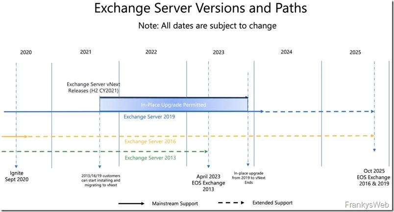 Exchange Server vNext: Was bisher bekannt ist