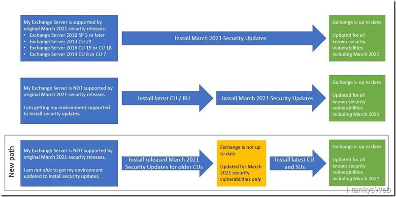 HAFNIUM-Exploit: Microsoft veröffentlicht Updates für ältere Exchange Versionen